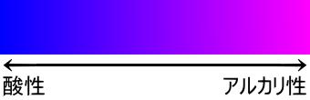 土の酸性とアルカリ性によるアジサイの色